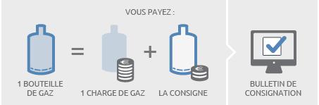 processus consignation bouteille de gaz