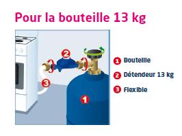 Matériel nécessaire pour le changement d'une bouteille de gaz