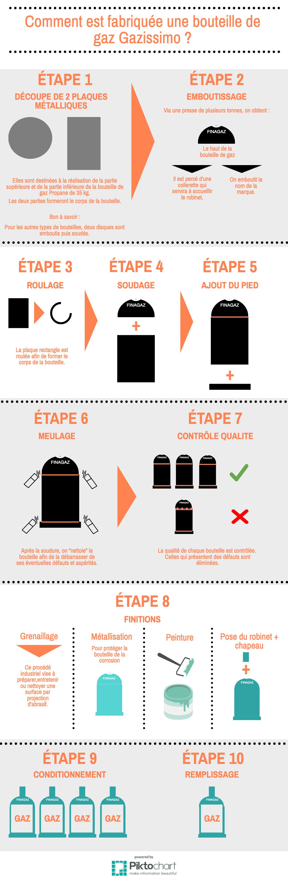 La fabrication des bouteilles de gaz Gazissimo se décompose en plusieurs étapes distinctes. Découpe, emboutissage, soudage  : tout savoir.