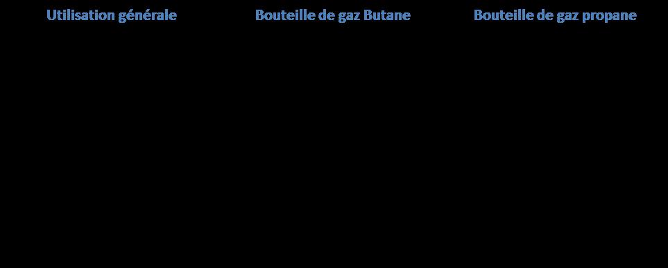 presentation des utilisations propane butane